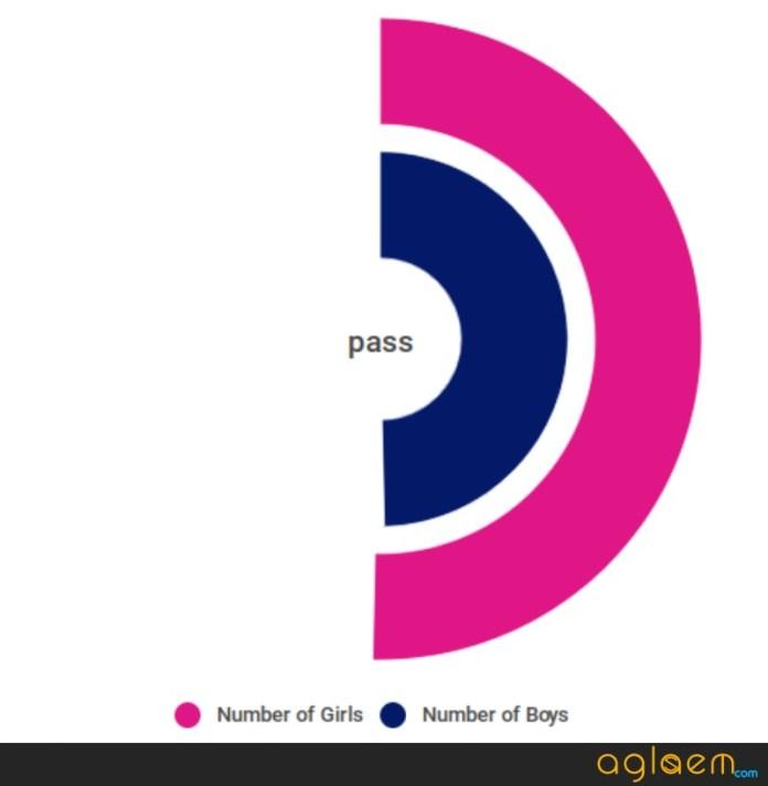 Odisha SSLC Result 2018 Statistics