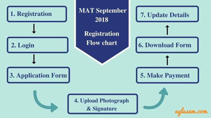 MAT September 2018 Registration