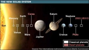 The New Solar System | The BBC reports that the IAU