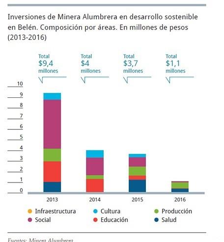 Desarrollo Sostenible en Belén.