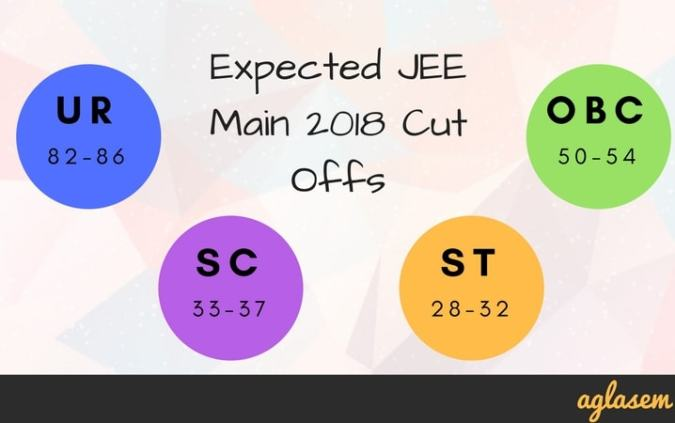 JEE Main 2018 Result with Rank  Announced    Paper 1  Paper 2 Rank         2018 cutoff  for eligibility for JEE Advanced 2018  along with JEE Main  2018 Result  You can also download opening and closing ranks of last year  here