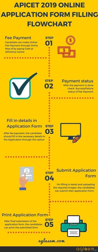 AP ICET 2019 Application Form Process