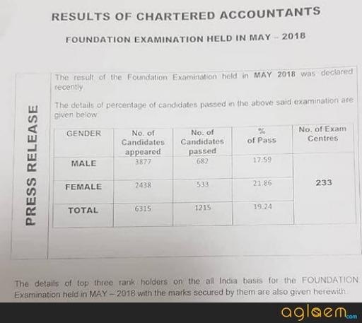 CA Foundation May Result 2018 pass percentage