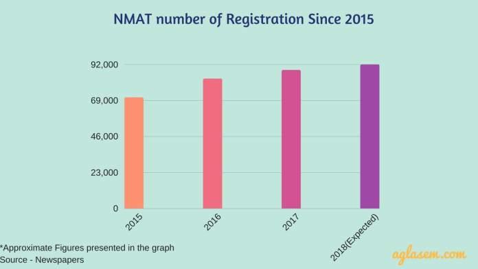 NMAT 2018 Registration