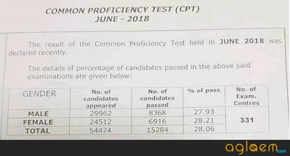 CA CPT June Result 2018 pass percentage