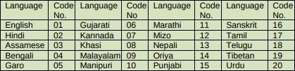 Languages in CTET 2018