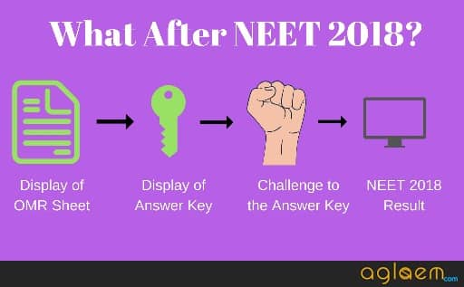 What After NEET 2018? Know All Important Things