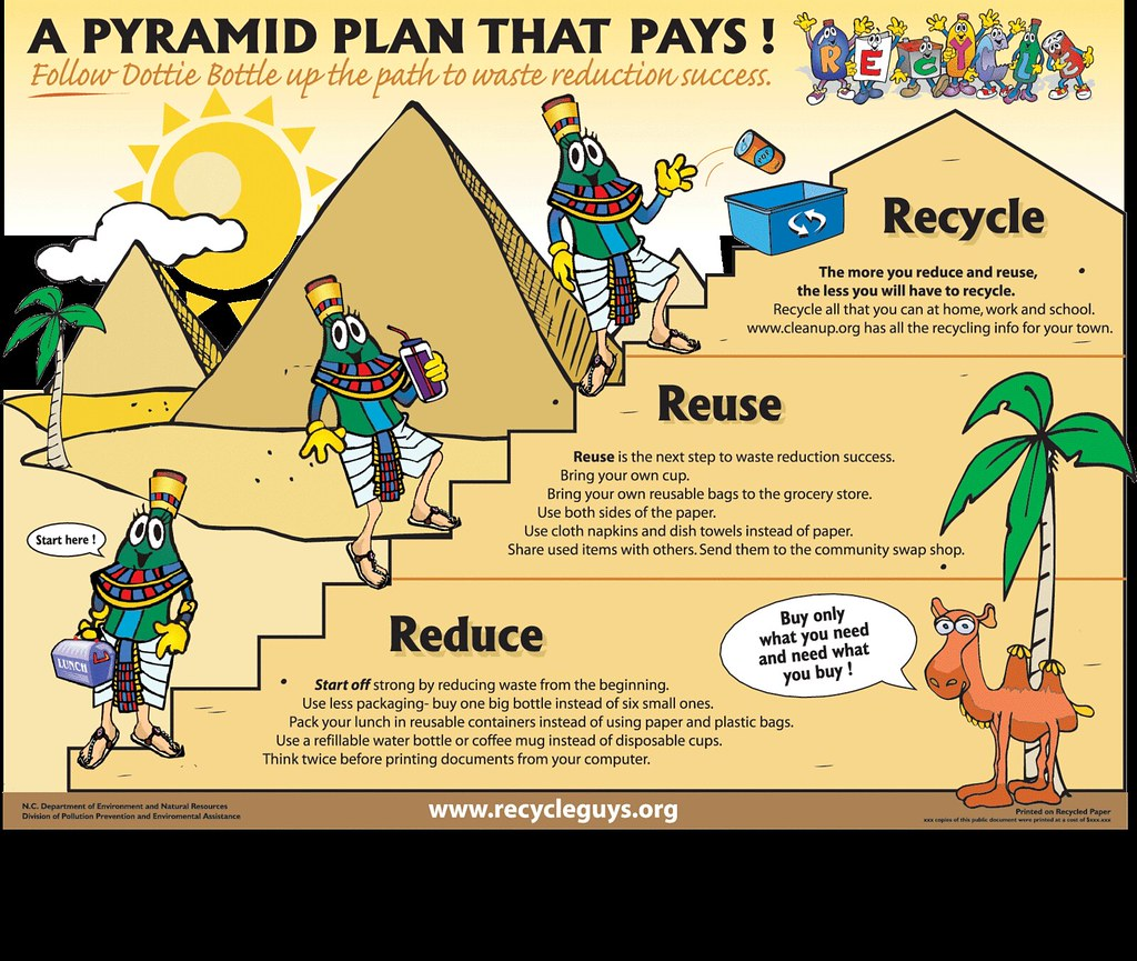 Poster Recycle Guys Pyramid
