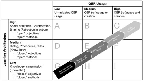 Continuum of OEP overlaid on adapted matrix (after Ehlers, 2011; Stagg, 2014)