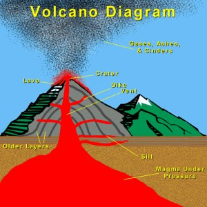 volcanodiagram | Kyle Lichtenwald | Flickr