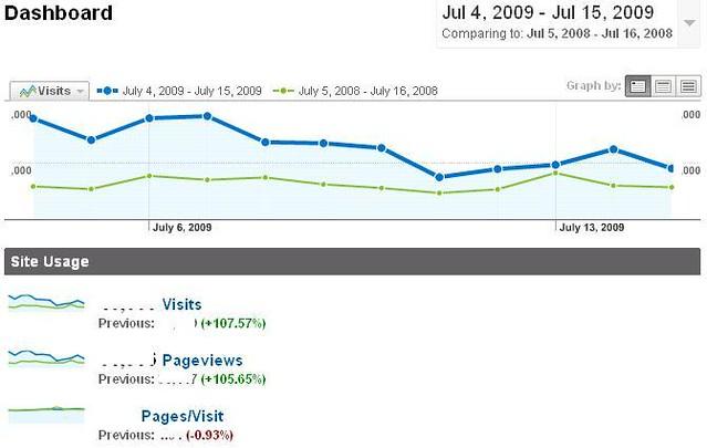 Image result for website traffic