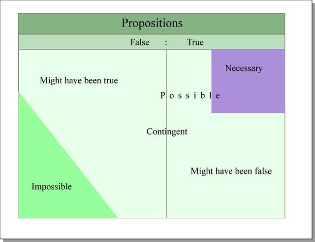 Propositions | True and false propositions Format Diagram