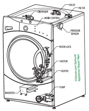 GE Front Load Washer Anatomy | Applies to Model Numbers