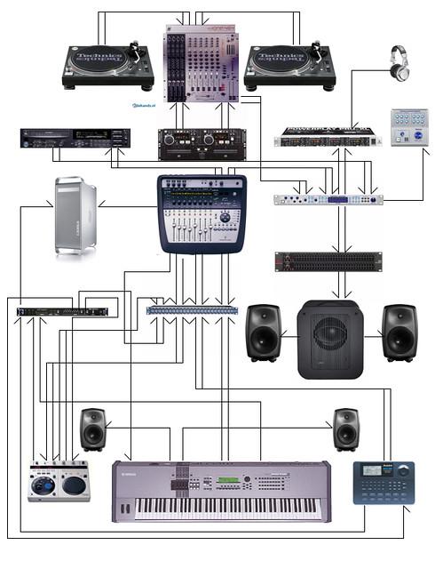 Wiring Diagram | DjStudio wiring diagram of all gear for