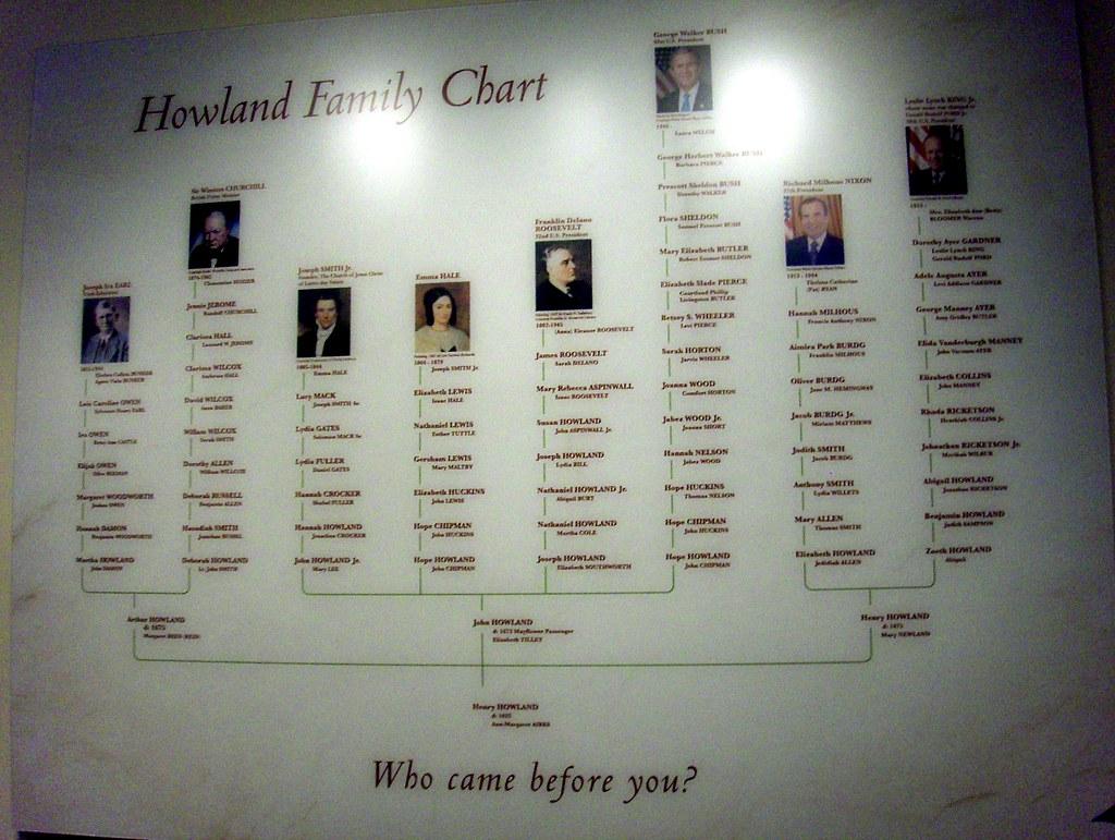 Joseph Smith Family Tree