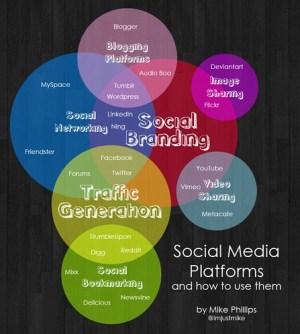 Social Media Platforms Venn Diagram | A venn diagram explain… | Flickr