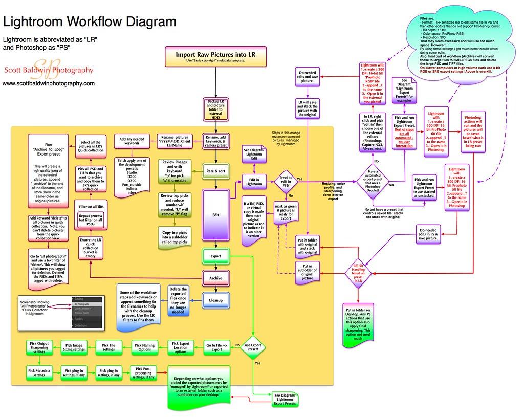 Lightroom Workflow Diagram V2