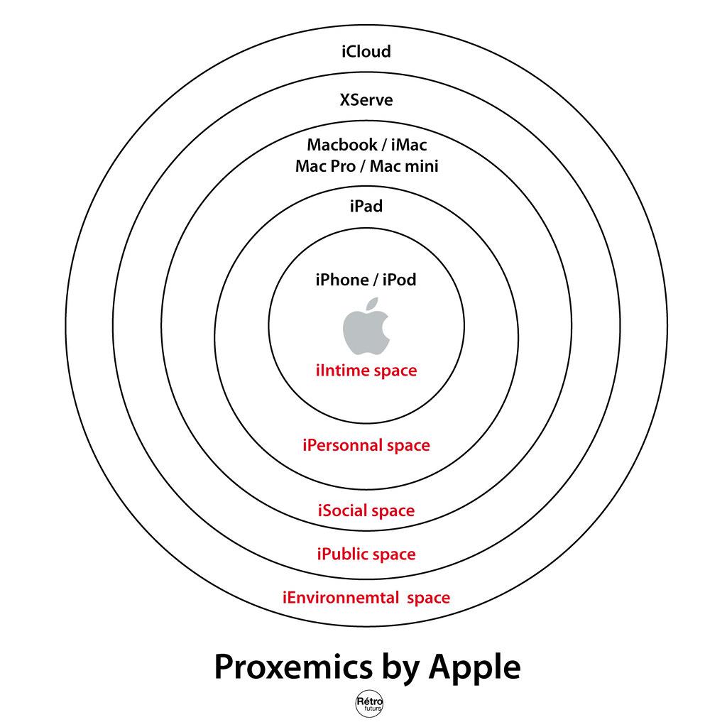 Proxemics By Apple
