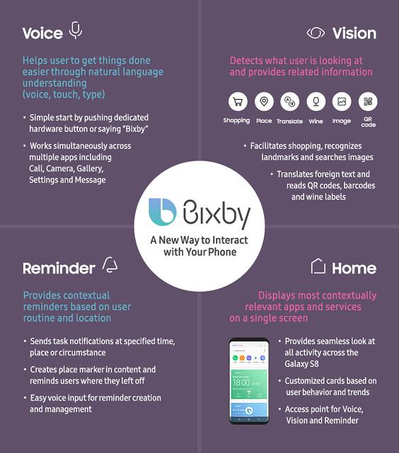 apa itu bixby infographic