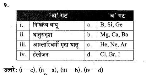 maharastra-board-class-10-solutions-science-technology-school-elements-59