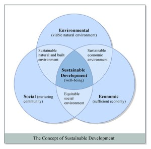 The Concept of Sustainable Development | Sustainable develop… | Flickr