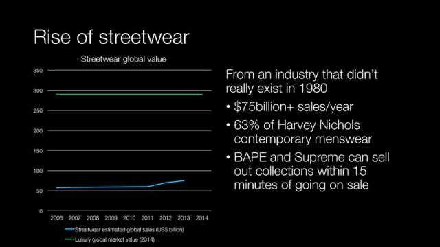 Rise of Streetwear