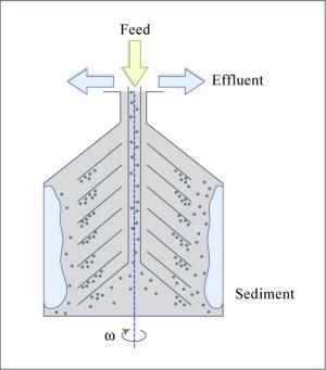 Centrifuge Diagram   Diagram of a Centrifuge Format Diagram…   Flickr