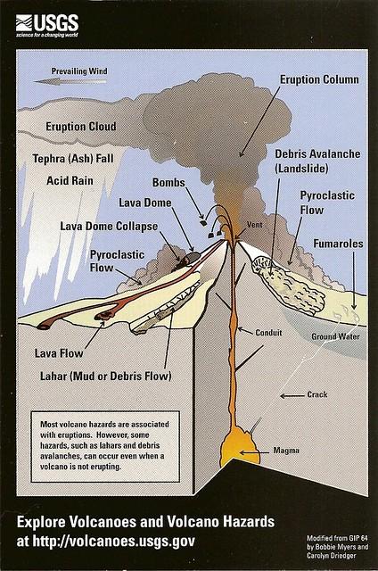 Volcano diagram | Postcard NOT for trade Diagram of mon … | Flickr