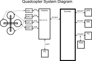 Quadcopter System Diagram | Basic electronics block