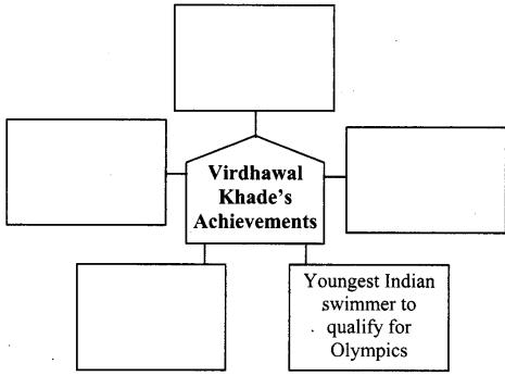 maharashtra-board-class-10-solutions-for-english-reader-speaking-to-virdhawal-khade-4