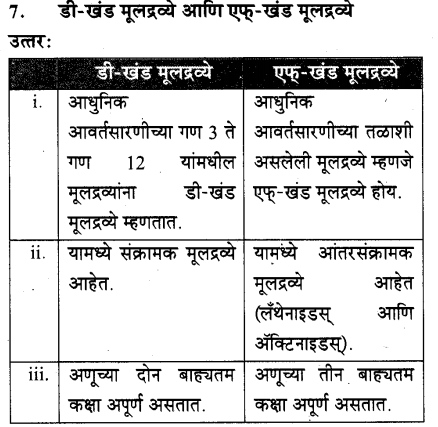maharastra-board-class-10-solutions-science-technology-school-elements-68