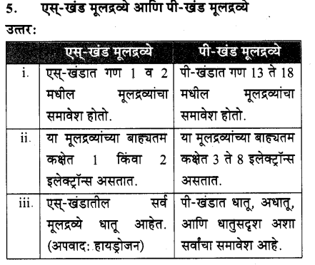 maharastra-board-class-10-solutions-science-technology-school-elements-66