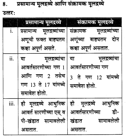 maharastra-board-class-10-solutions-science-technology-school-elements-69