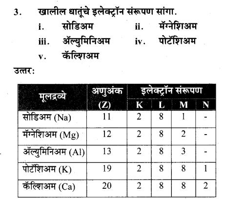 maharastra-board-class-10-solutions-science-technology-understanding-metals-non-metals-71