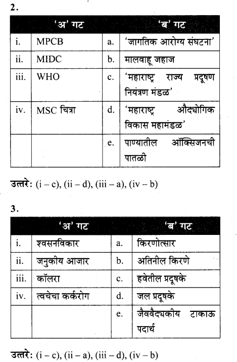 maharastra-board-class-10-solutions-science-technology-striving-better-environment-part-1-61