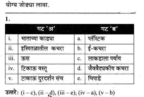 maharastra-board-class-10-solutions-science-technology-striving-better-environment-part-2-61