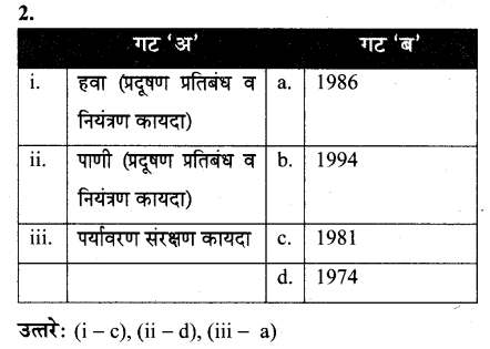 maharastra-board-class-10-solutions-science-technology-striving-better-environment-part-2-62