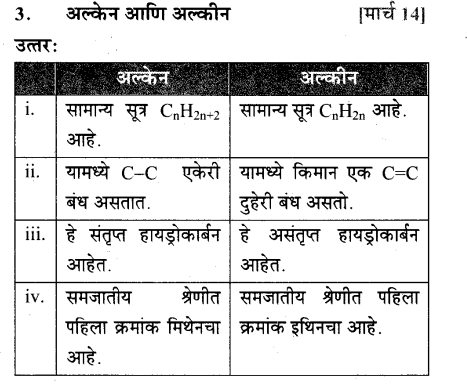 maharastra-board-class-10-solutions-science-technology-amazing-world-carbon-compounds-55