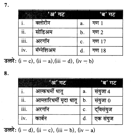 maharastra-board-class-10-solutions-science-technology-school-elements-58