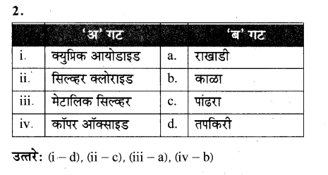 maharastra-board-class-10-solutions-science-technology-magic-chemical-reactions-54