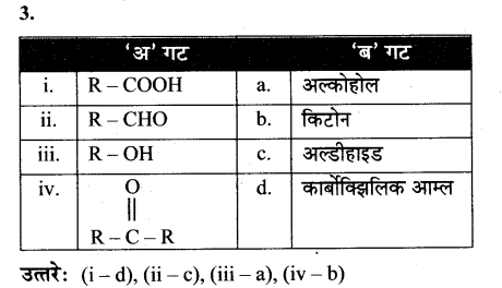 maharastra-board-class-10-solutions-science-technology-amazing-world-carbon-compounds-52