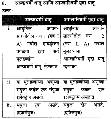 maharastra-board-class-10-solutions-science-technology-school-elements-67
