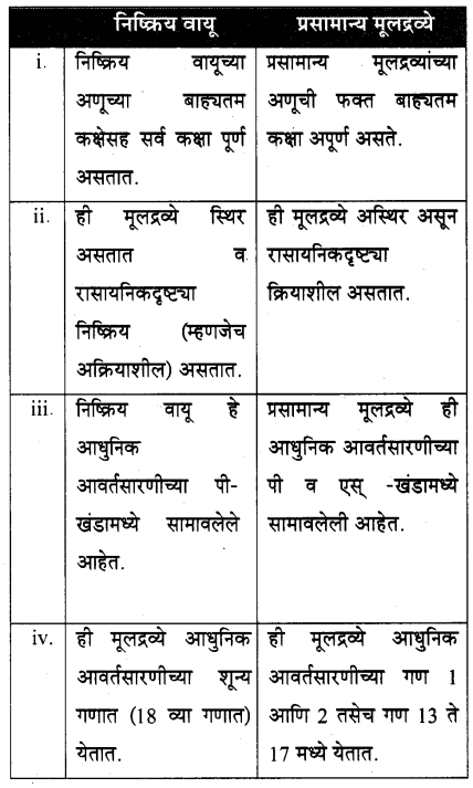 maharastra-board-class-10-solutions-science-technology-school-elements-64
