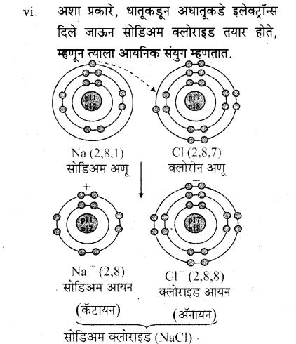 maharastra-board-class-10-solutions-science-technology-understanding-metals-non-metals-27