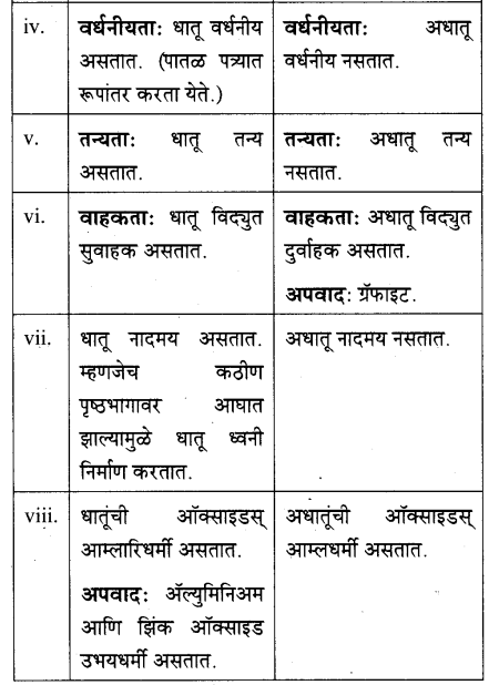 maharastra-board-class-10-solutions-science-technology-understanding-metals-non-metals-67