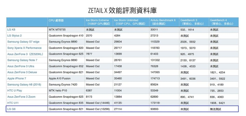 G6 ZETAIL X Benchmark