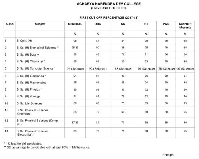 Acharya Narendra Dev College First Cut Offs 2017