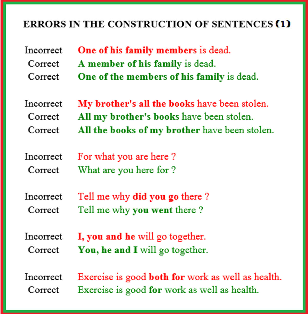 Common Errors In Sentence Construction Sentence Structure