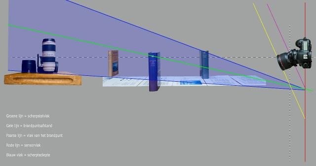 Bij tilt zal het scherptedieptegebied vervormen; het wordt wigvormig, van smal bij de camera naar breder als de afstand groter wordt.
