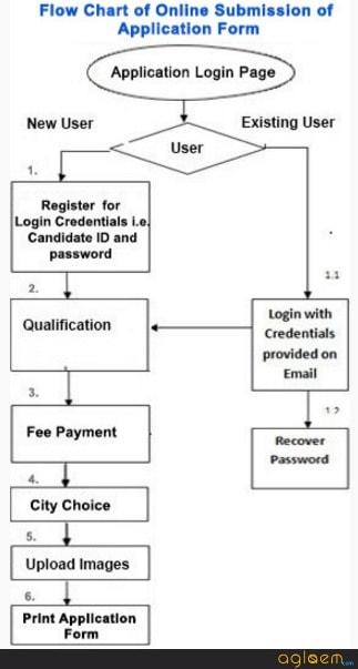 DNB CET SS 2018 Application Form   Registration, Login